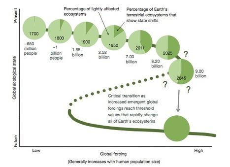 La fin de la planète en 2100 ? | Préserver la planète | Scoop.it