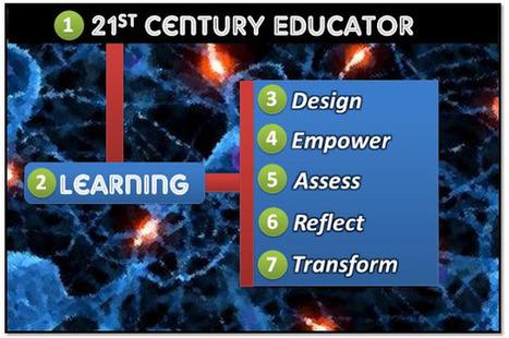 EDUCADOR/A DE SIGLO 21   The DNA of a 21st Century Educator!   Noticias, Recursos y Contenidos sobre Aprendizaje   Scoop.it