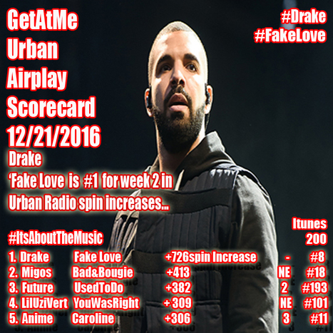GetAtMe Urban Airplay ReportCard Drake stay at num 1 with FAKE LOVE ... #FakeLove | GetAtMe | Scoop.it