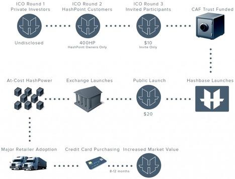 Fidor bank ag bitcoin mineral