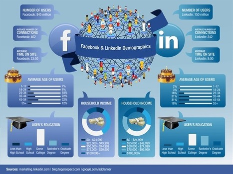 Facebook vs LinkedIn #infographic | MarketingHits | Scoop.it