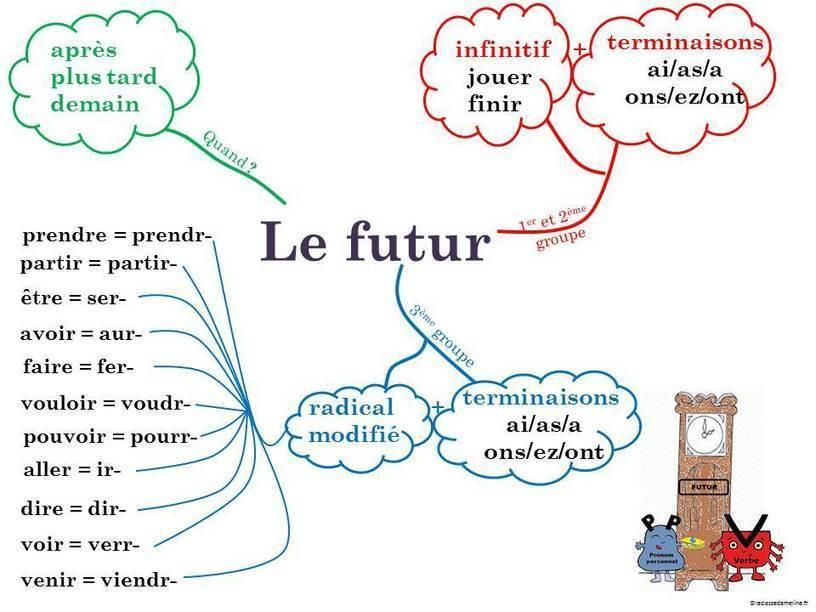 carte mentale le futur de l u0026 39 indicatif