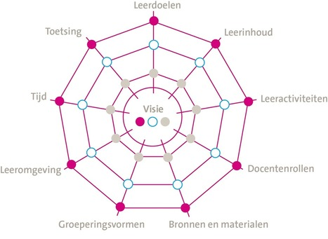 Curriculaire spinnenweb: aanklikbaar! | Master Leren & Innoveren | Scoop.it