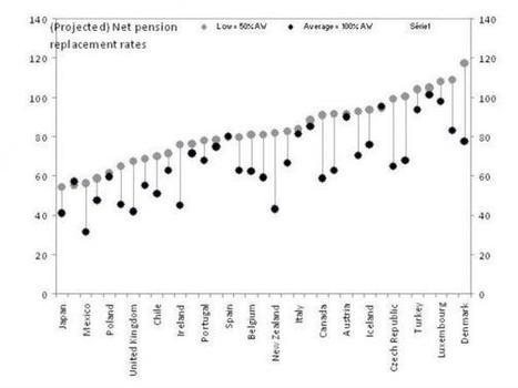 Retraites: qui a le système le moins généreux, comme de juste?   Allemagne, réalité vs illusion   Scoop.it