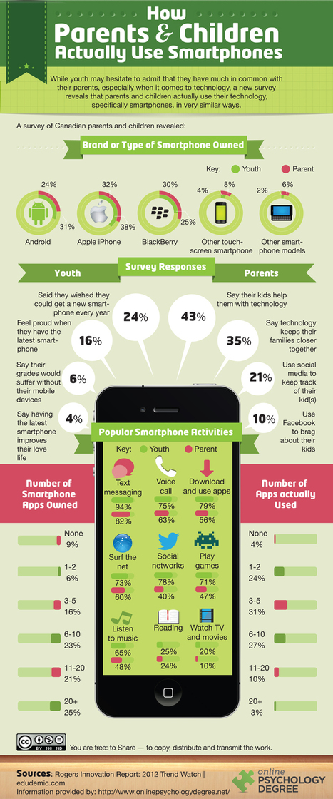 What kids and parents do on mobile, not so different actually [INFOGRAPHIC] | Tnooz | Best Infographics of all time | Scoop.it
