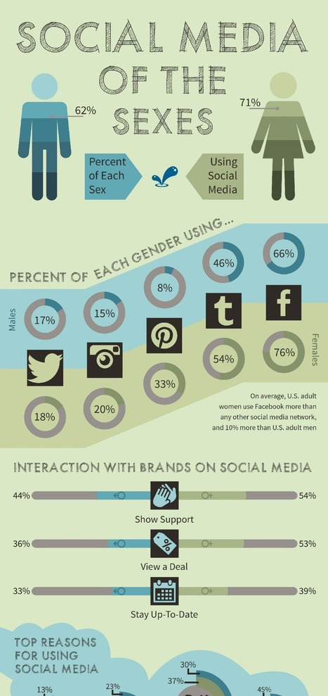 [Infographic] Social Media of the Sexes | Gender and social media | Scoop.it