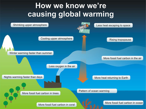How we know we're causing global warming in a single graphic | Global Warming | Scoop.it
