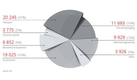 How aluminium market works | Aluminium packaging | Scoop.it