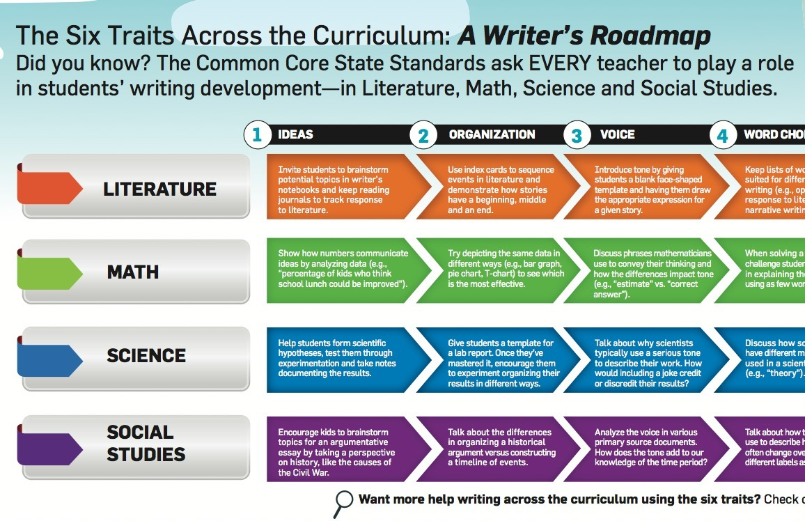 writing across the curriculum common core This education articles offers easy ways to integrate science across the curriculum  common core standards science video writing activities.