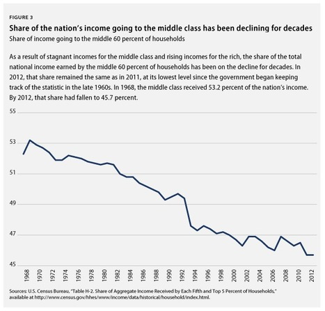 It's On #MiddleClass America to Save America | Electile Dysfunction | Scoop.it