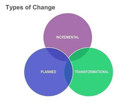 Types of Organizational Change | LCF Clubs Address | Scoop.it
