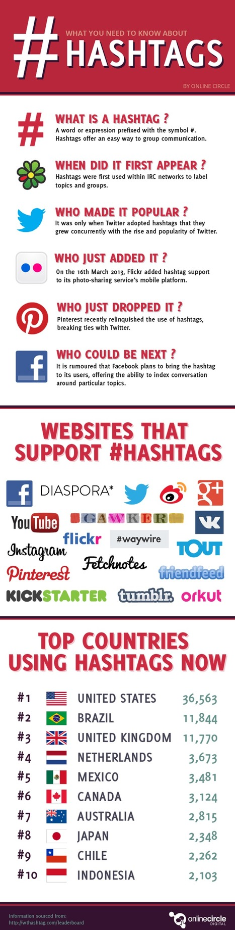 What do you need to know about Hashtags – infographic /@BerriePelser | Small Business - Social & Tech | Scoop.it
