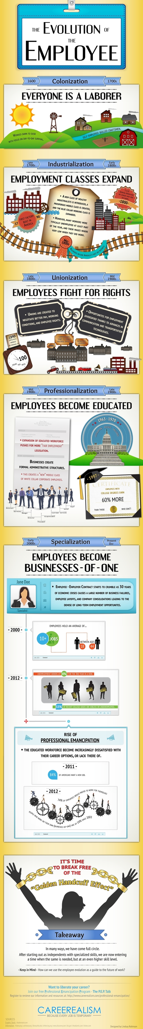 A Pictorial Representation of the Evolution of Work | The New way of Work | Scoop.it