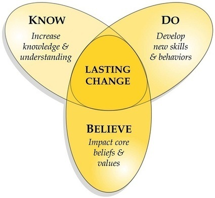 developing leader Developing agile leaders - overview whether you're looking for a way to increase the effectiveness of senior leaders, develop your high-potential managers, or transform your organization's leadership culture, we have a variety of proven methods, based on extensive experience and research, that will help your leaders develop the mind-sets and skill-sets they need for today's complex.