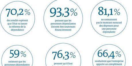 La réforme de la dépendance enfin sur les rails   Politiques Sociales- SES-BANK   Scoop.it