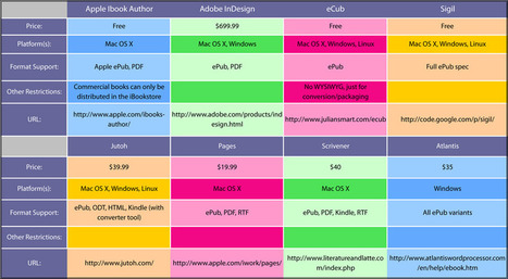 How iBooks Author Stacks Up to the Competition [CHART] | Transmedia: Storytelling for the Digital Age | Scoop.it