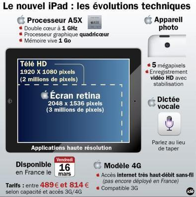 Sortie de L'Ipad 3 | Pubs & News | Scoop.it