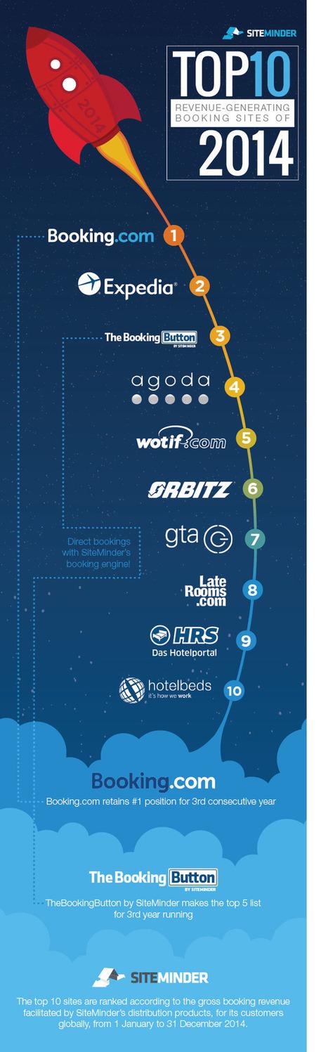 Booking.com tops SiteMinder's revenue-raising big league   Meetings, Tourism and  Technology   Scoop.it