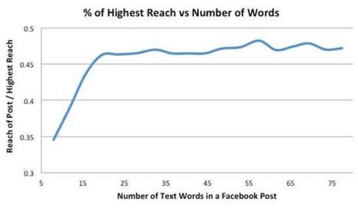 La longueur du texte d'une publication Facebook impacte la portée - Socialshaker | Médias sociaux : Conseils, Astuces et stratégies | Scoop.it