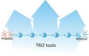 L'innovation dans les services avec TRIZ - TheI... | TRIZ et Innovation | Scoop.it