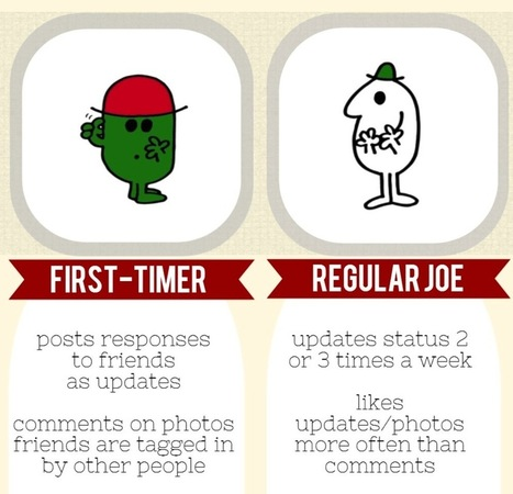 What Sort of Facebook User Are You? [INFOGRAPHIC] | Social Media Today | Infographics and inspirations | Scoop.it