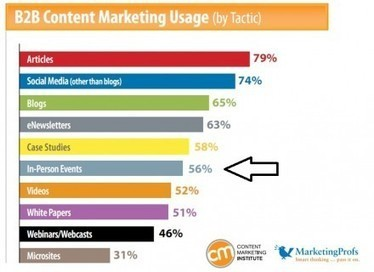 Content Marketing for In-Person Events: 15 Ways to Extend Your Reach   Amplified Events   Scoop.it