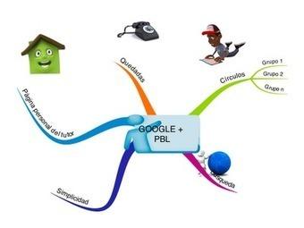 Una tiza y tú: Diseño de Proyectos I: Aclarando conceptos | Fundamentos del PBL | Scoop.it