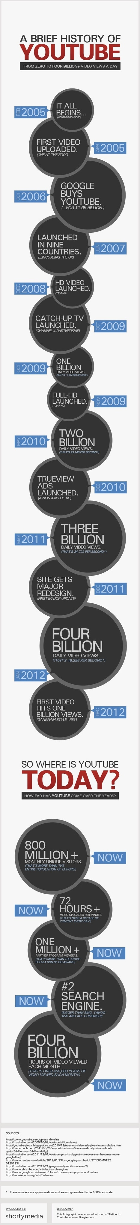 The Facts and Figures on YouTube in 2013 - Infographic | visualizing social media | Scoop.it