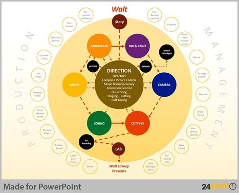 Hierarchy Chart – Your Organization at a Glance | PowerPoint Presentation Tools and Resources | Scoop.it