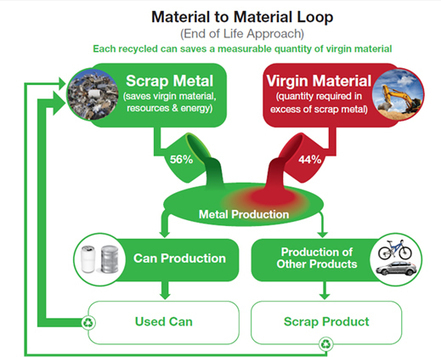 Welcome to MPMA - Metal Packaging Manufacturers Association | Aluminium packaging | Scoop.it