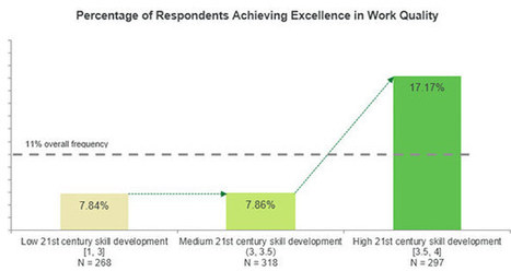 Gallup.com - The Gallup Blog: What Works in Schools Is Real Work | digital divide information | Scoop.it