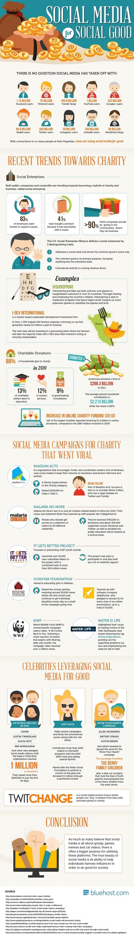 Comment Facebook et les autres médias sociaux sont utilisés pour promouvoir le bien commun   Infographies social media   Scoop.it