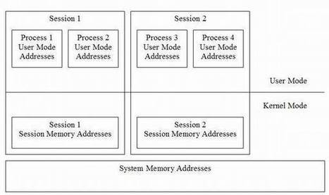 Driver Development Part 2: Introduction to Implementing IOCTLs | d@n3n | Scoop.it