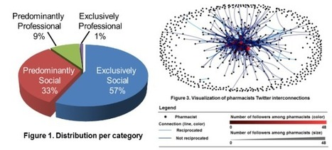 Social network analysis of pharmacists on Twitter | Social Network Analysis Applications | Scoop.it