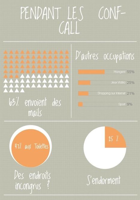 Conf-call, réunions … Vraiment productives ? – L'RH de Noé | Développement du capital humain et performance | Scoop.it