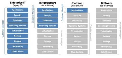 Cloud computing 101: it's an operating model, not a location - FastStorage   CloudInfos   Scoop.it