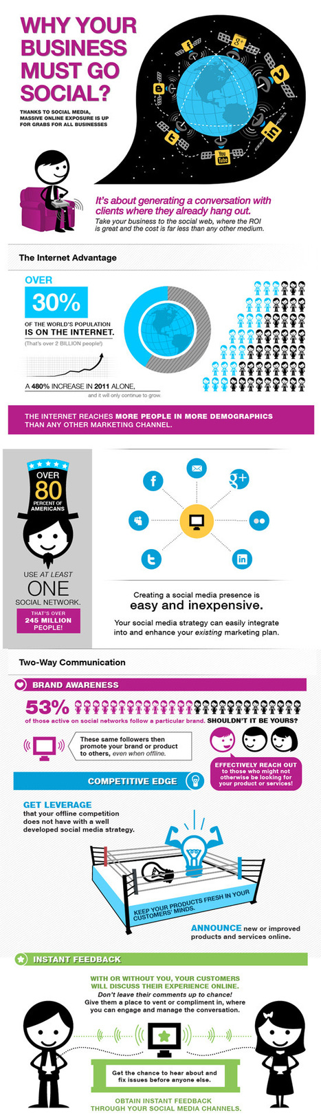 Why Your Business Must Go Social? | Infographic | SOCIAL MEDIA MARKETING TIPS | Scoop.it