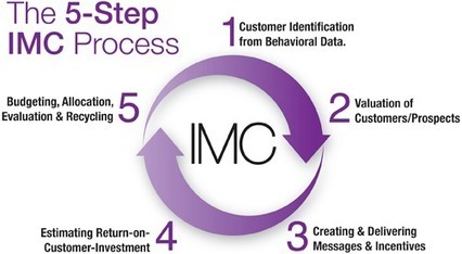 imc planning process in samsung Strategic planning samsung strategic planning is a process of created by the strategic plan strategic planning brings about.