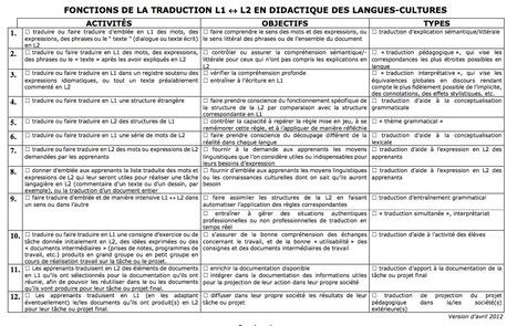 Fonctions de la traduction en didactique des langues-cultures : Christian Puren   TELT   Scoop.it