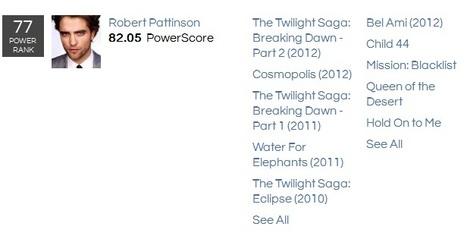 The Wrap PowerGrid: Robert Pattinson Ranked #77   Robert Pattinson Daily News, Photo, Video & Fan Art   Scoop.it