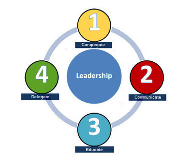 Checkmate - How to Become a Better Leader in Four Moves | Leadership | Scoop.it