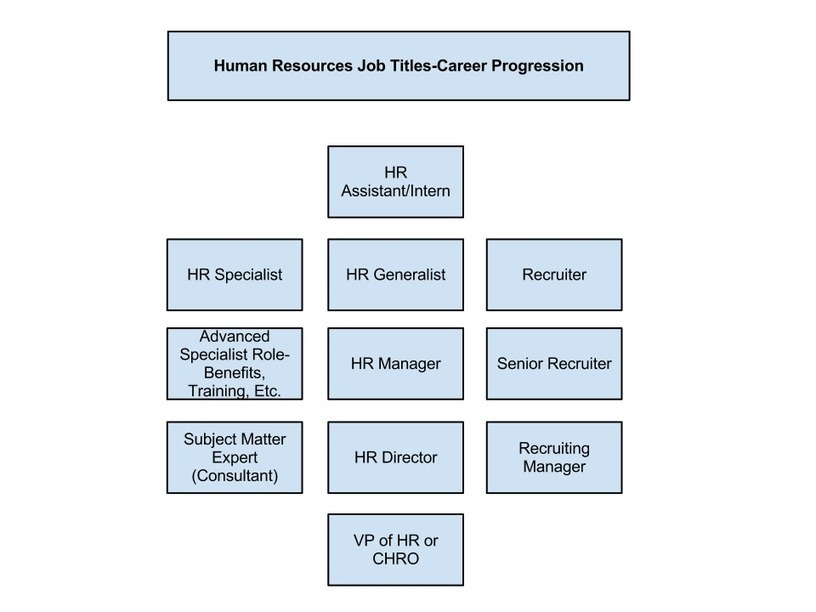 role of human resources practitioner What role do human resource practitioners play in  keyword: hr roles hrm in developing countries cultural and international journal of humanities and social science vol 2 no 22 [special issue - november 2012] 289 role of human resource management practices on.