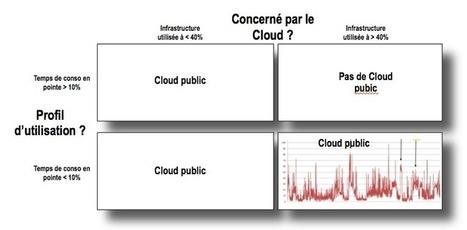 Pierre Paper On ...: Le Cloud est-il bon pour toutes les entreprises ? | Pierre Paperon | Scoop.it