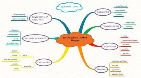 Le mind mapping pour s'organiser, réfléchir, apprendre - EGALIMERE | Recherche d'information et bibliothéconomie | Scoop.it