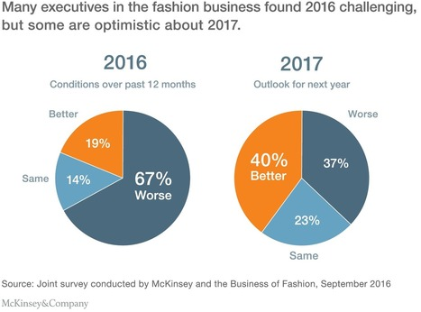 The state of fashion | McKinsey & Company | Entrepreneurship, Innovation | Scoop.it