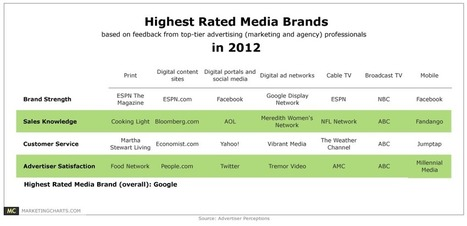 Top-Rated Media Brands Of 2012 [TABLE]   ABS Capital Partners   Scoop.it