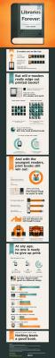Infographie : ebooks vs livresclassiques | Trucs de bibliothécaires | Scoop.it