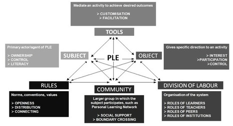 Personal Learning Environments - measuring the impact | The_PLE | Scoop.it