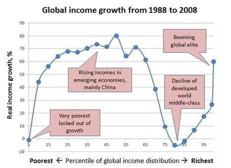 Must See!: L'histoire économique récente résumée en un graphique | Nouveaux paradigmes | Scoop.it