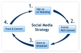 7 Ways to Tell If You Should Change Your Social Media Strategy | SOCIAL MEDIA, what we think about! | Scoop.it